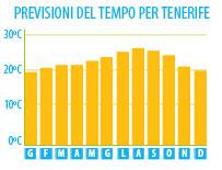 Tenerife Meteo, Temperature a Tenerife, temperatura media a Tenerife