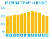 Tenerife počasí, teplota na Tenerife, průměrná teplota v Tenerife